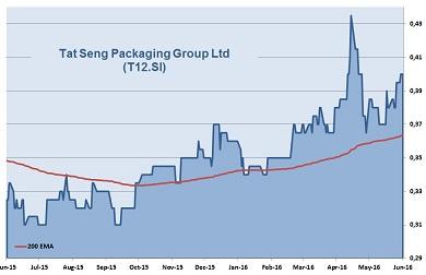 Tat Seng40