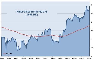 Xinyi Glass_40