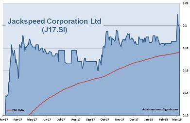 Jackspeed Corporation 1-Year Chart 2018
