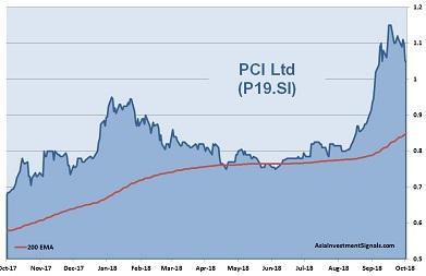 PCI 1-Year Chart_2018