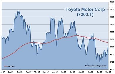Toyota Motor 1-Year Chart_2018