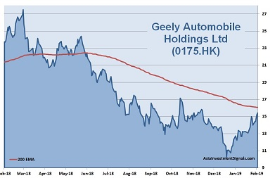 Geely Automobile 1-Year Chart_2019