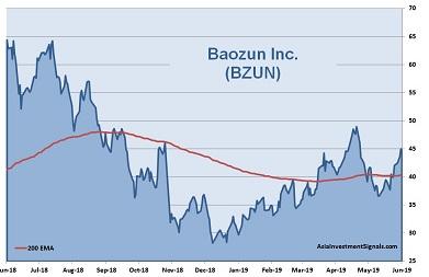 Baozun 1-Year Chart_2019