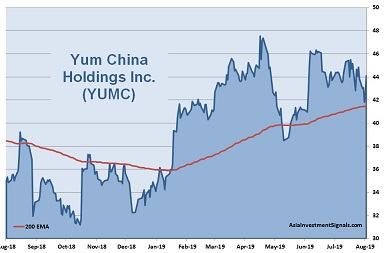 Yum China 1-Year Chart_2019